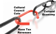 There is a direct, measurable connection between cultural activity and  generating tax revenues through employment, tourism and the service economy.